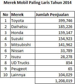 Merek Mobil Paling Laris Tahun 2014 2