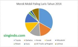 Merek Mobil Paling Laris Tahun 2014