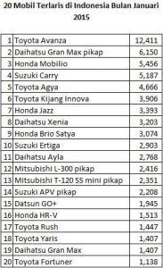 20 Mobil Terlaris di Indonesia Bulan Januari 2015 2