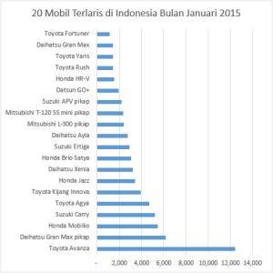 20 Mobil Terlaris di Indonesia Bulan Januari 2015