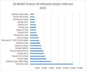 20 Mobil Terlaris di Indonesia Bulan Februari 2015 1