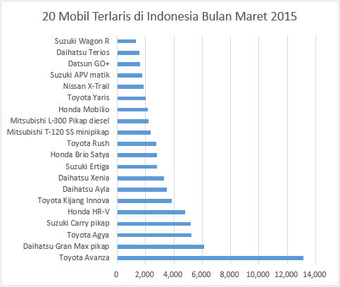 https://singindo.files.wordpress.com/2015/04/20-mobil-terlaris-di-indonesia-bulan-maret-2015-1.jpg