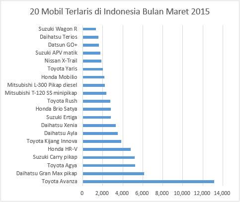 https://singindo.files.wordpress.com/2015/04/20-mobil-terlaris-di-indonesia-bulan-maret-2015-1.jpg