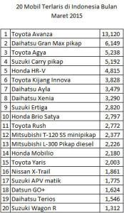 20 Mobil Terlaris di Indonesia Bulan Maret 2015 2