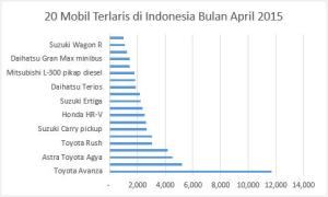 20 Mobil Terlaris di Indonesia Bulan April 2015
