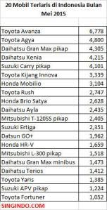 20 Mobil Terlaris di Indonesia Bulan Mei 2015 2