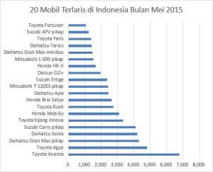 20 Mobil Terlaris di Indonesia Bulan Mei 2015
