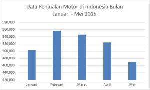 Data Penjualan Motor di Indonesia Bulan Januari - Mei 2015 2