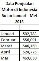 Data Penjualan Motor di Indonesia Bulan Januari - Mei 2015