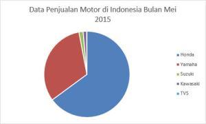 Data Penjualan Motor di Indonesia Bulan Mei 2015 2