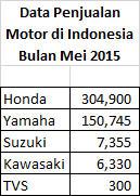 Data Penjualan Motor di Indonesia Bulan Mei 2015