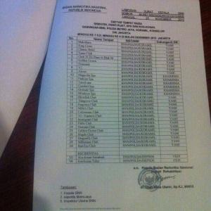 Daftar Tempat Razia di DKI Jakarta