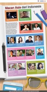 Belasan Pemuda Indonesia yang Mengguncang Dunia 2