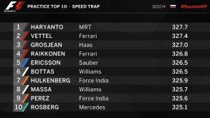 Dahsyat! Rio Haryanto Peringkat Pertama Top Speed GP Russia!